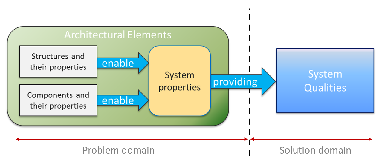 systems flow